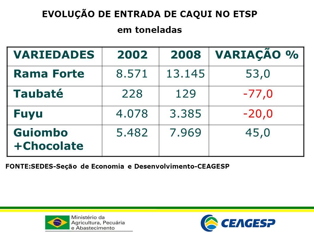EVOLUÇÃO DE ENTRADA DE CAQUI NO ETSP