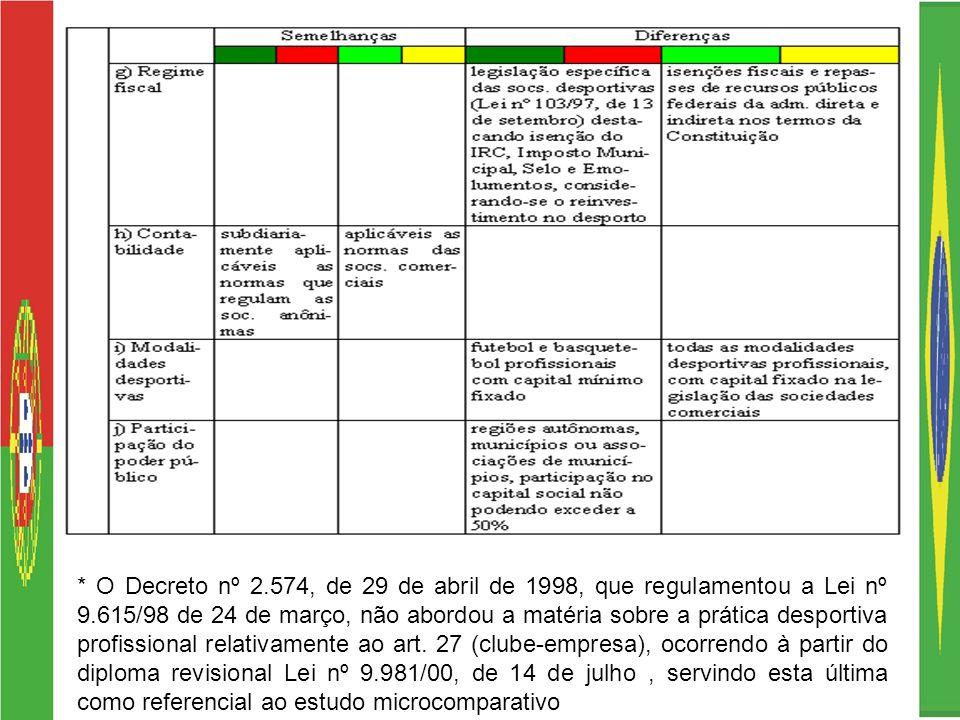 * O Decreto nº 2.574, de 29 de abril de 1998, que regulamentou a Lei nº 9.615/98 de 24 de março, não abordou a matéria sobre a prática desportiva profissional relativamente ao art.