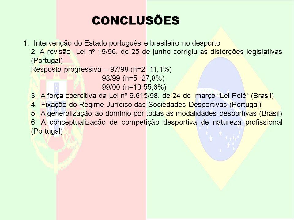 CONCLUSÕES 1. Intervenção do Estado português e brasileiro no desporto