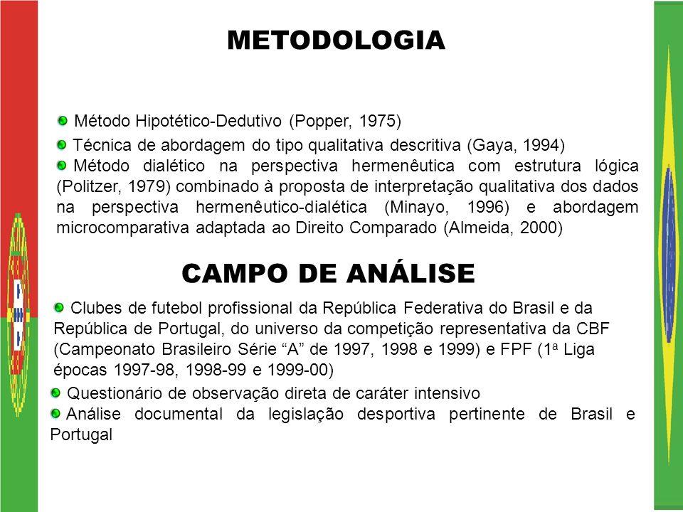 METODOLOGIA CAMPO DE ANÁLISE Método Hipotético-Dedutivo (Popper, 1975)