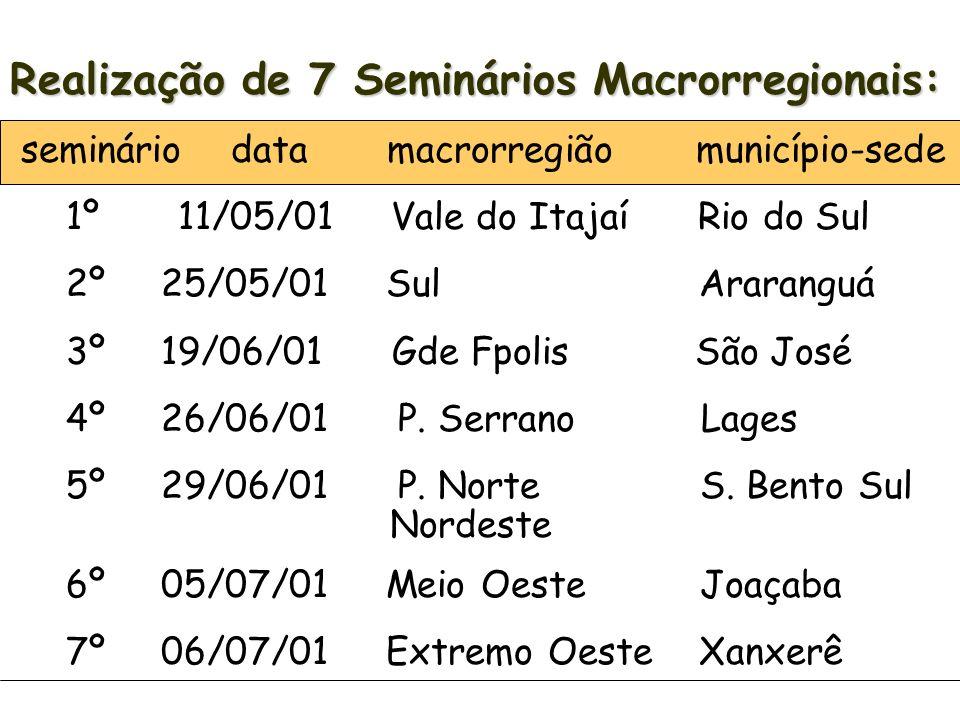 Realização de 7 Seminários Macrorregionais: