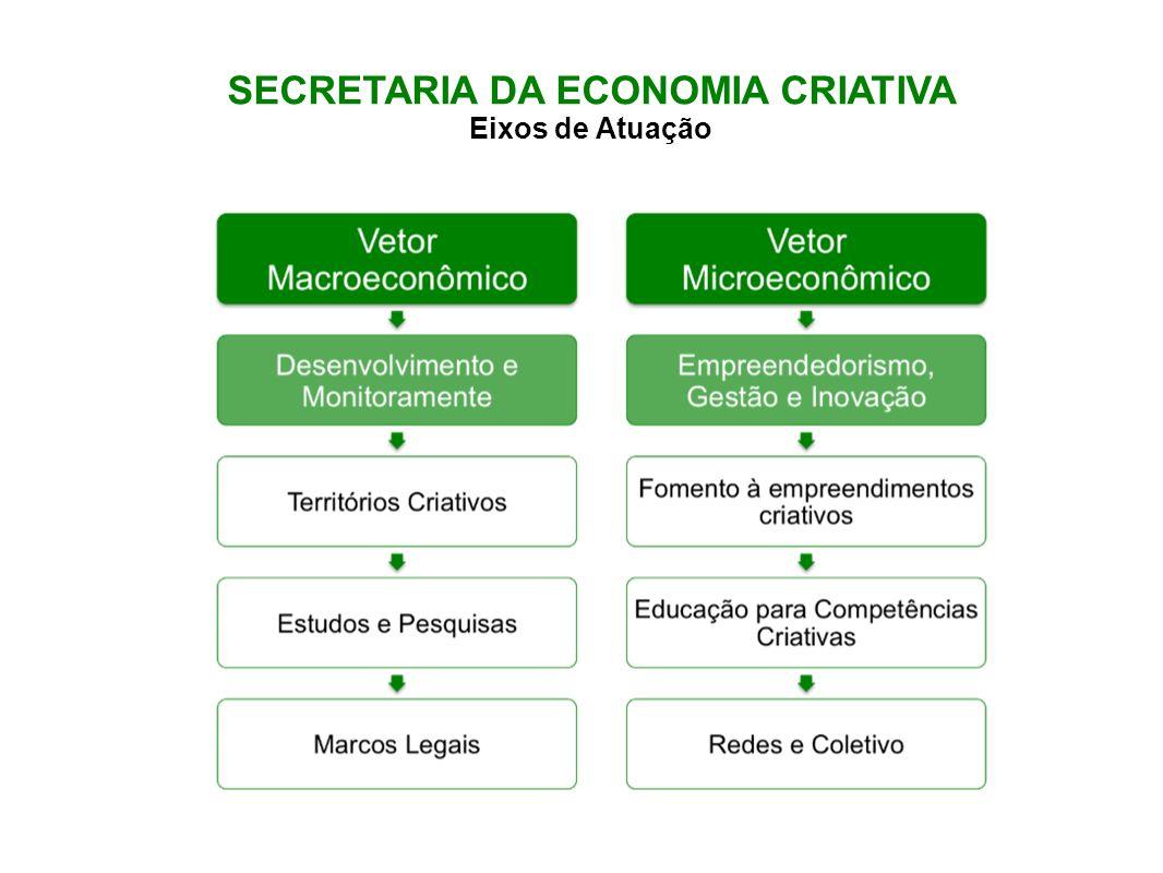 SECRETARIA DA ECONOMIA CRIATIVA Eixos de Atuação