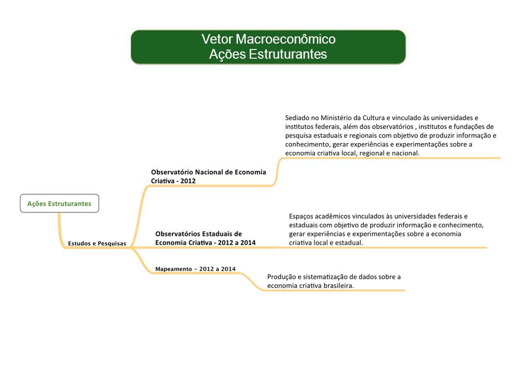 Vetor Macroeconômico Ações Estruturantes