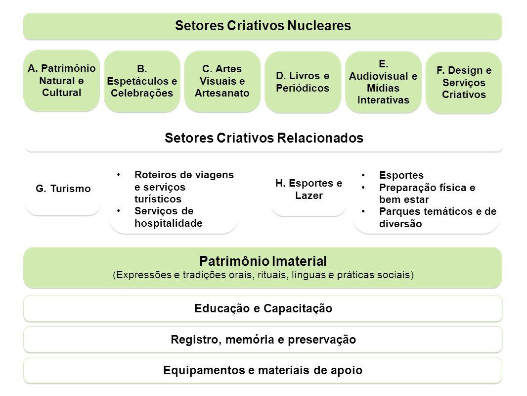 Setores Criativos Nucleares Setores Criativos Relacionados