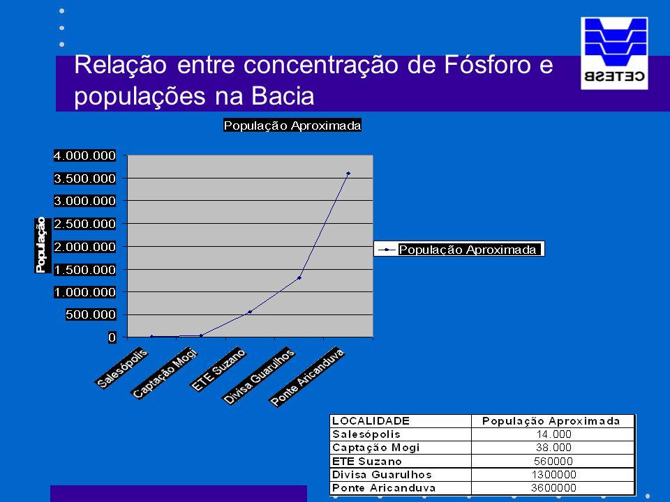Relação entre concentração de Fósforo e populações na Bacia