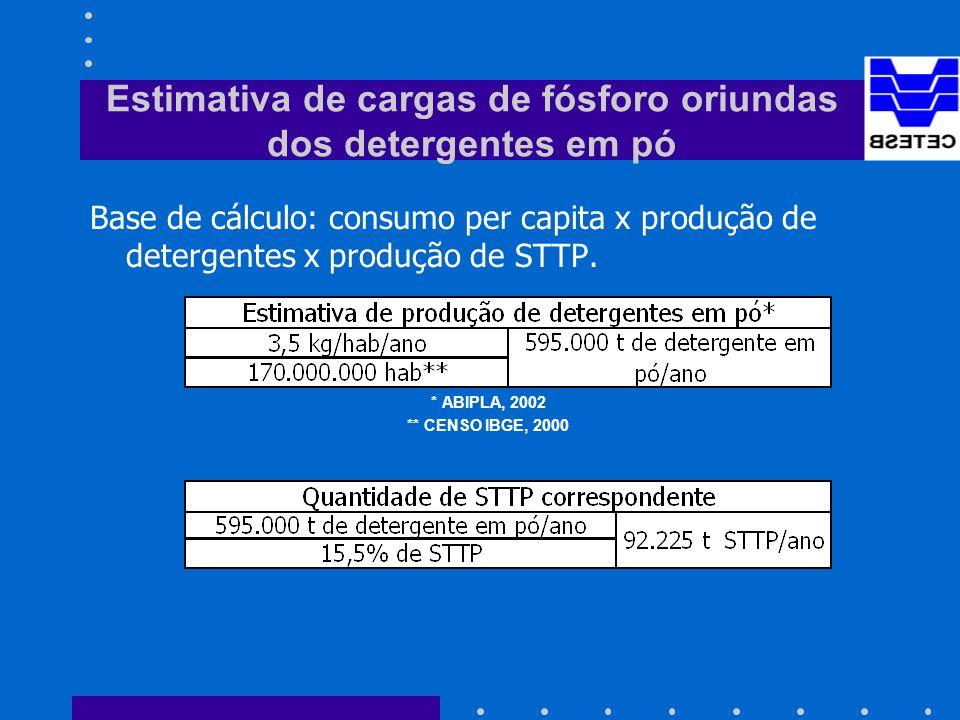 Estimativa de cargas de fósforo oriundas dos detergentes em pó