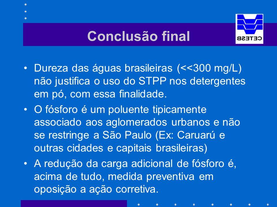 Conclusão final Dureza das águas brasileiras (<<300 mg/L) não justifica o uso do STPP nos detergentes em pó, com essa finalidade.