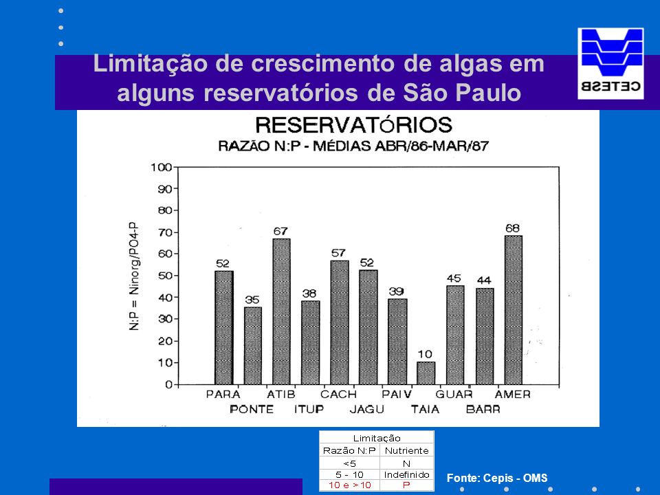 Limitação de crescimento de algas em alguns reservatórios de São Paulo