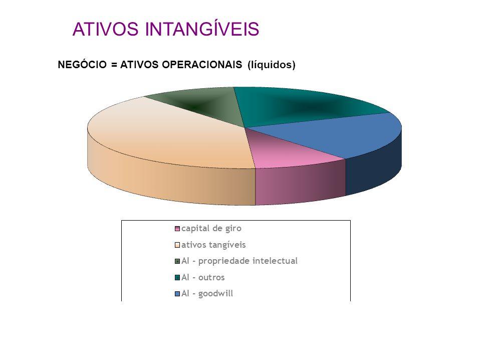 NEGÓCIO = ATIVOS OPERACIONAIS (líquidos)