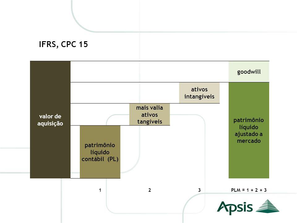 IFRS, CPC 15 valor de aquisição goodwill