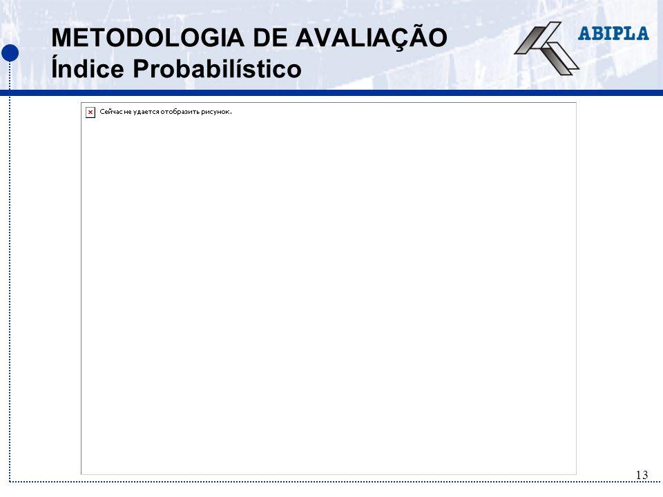 METODOLOGIA DE AVALIAÇÃO Índice Probabilístico