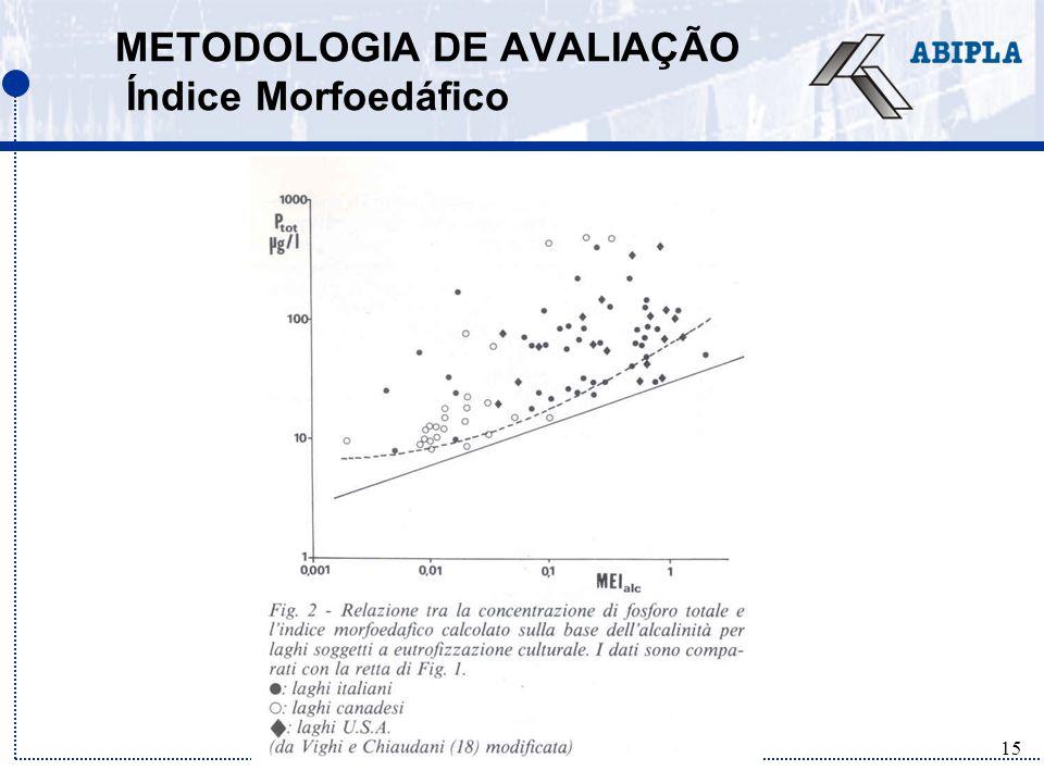 METODOLOGIA DE AVALIAÇÃO Índice Morfoedáfico