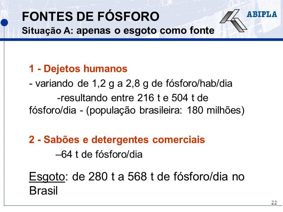 FONTES DE FÓSFORO Situação A: apenas o esgoto como fonte