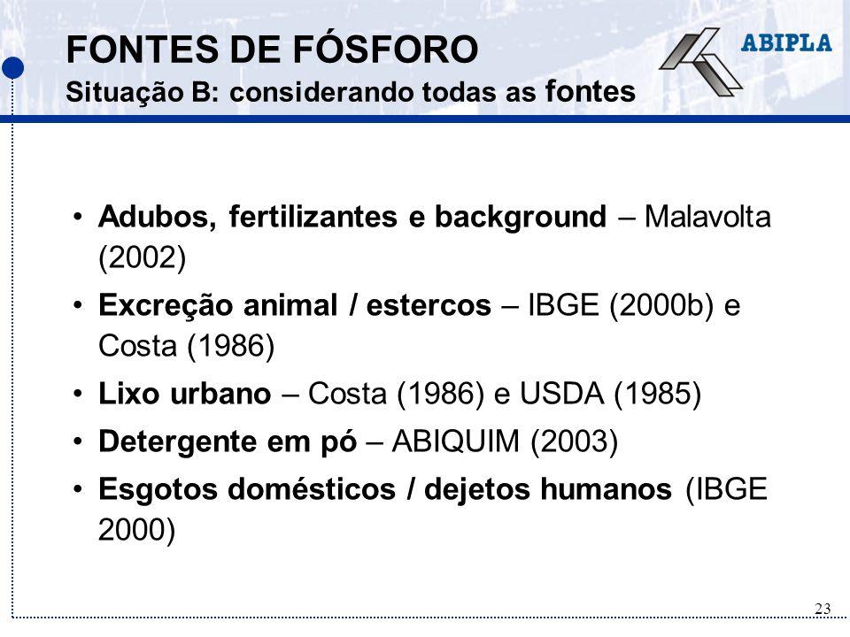 FONTES DE FÓSFORO Situação B: considerando todas as fontes