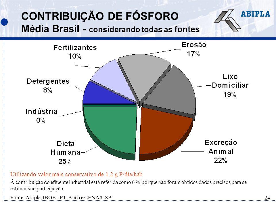 CONTRIBUIÇÃO DE FÓSFORO Média Brasil - considerando todas as fontes
