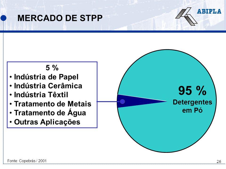 95 % MERCADO DE STPP 5 % Indústria de Papel Indústria Cerâmica