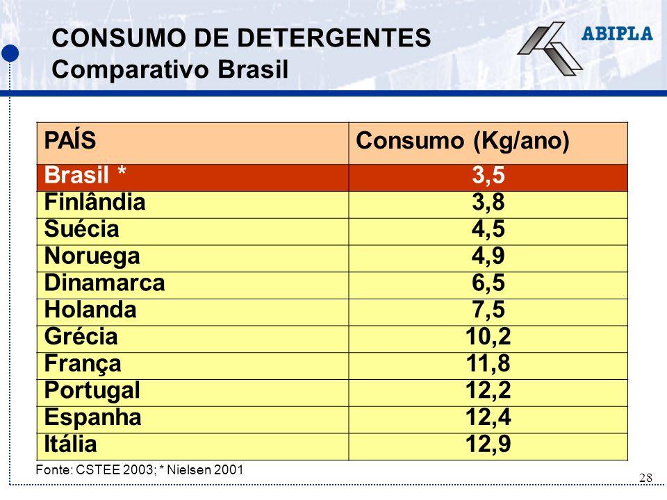 CONSUMO DE DETERGENTES Comparativo Brasil