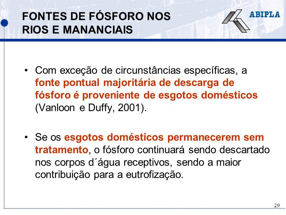 FONTES DE FÓSFORO NOS RIOS E MANANCIAIS