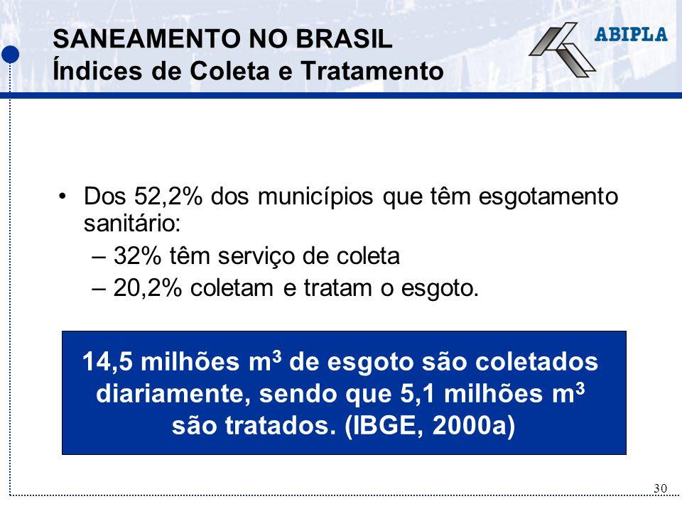 SANEAMENTO NO BRASIL Índices de Coleta e Tratamento