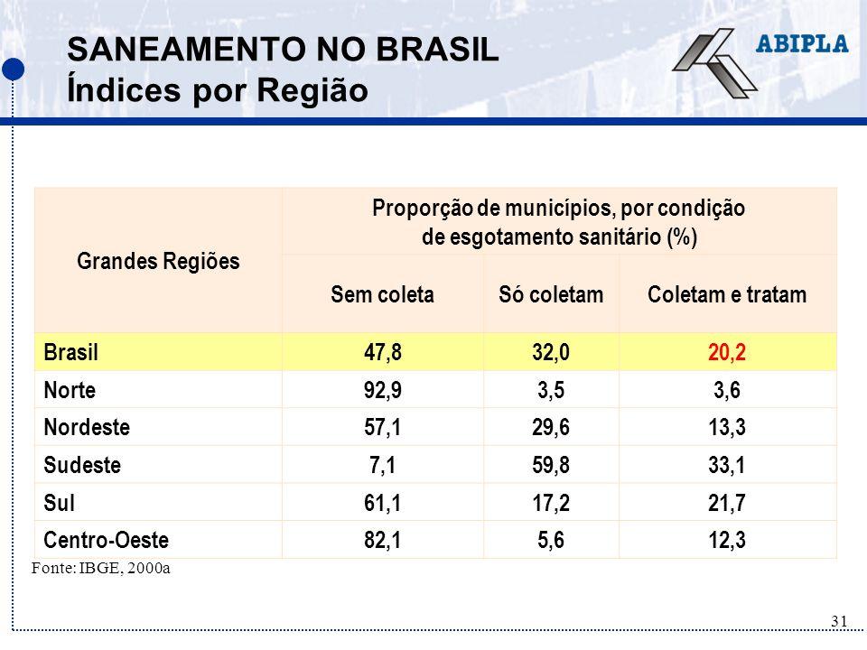 SANEAMENTO NO BRASIL Índices por Região