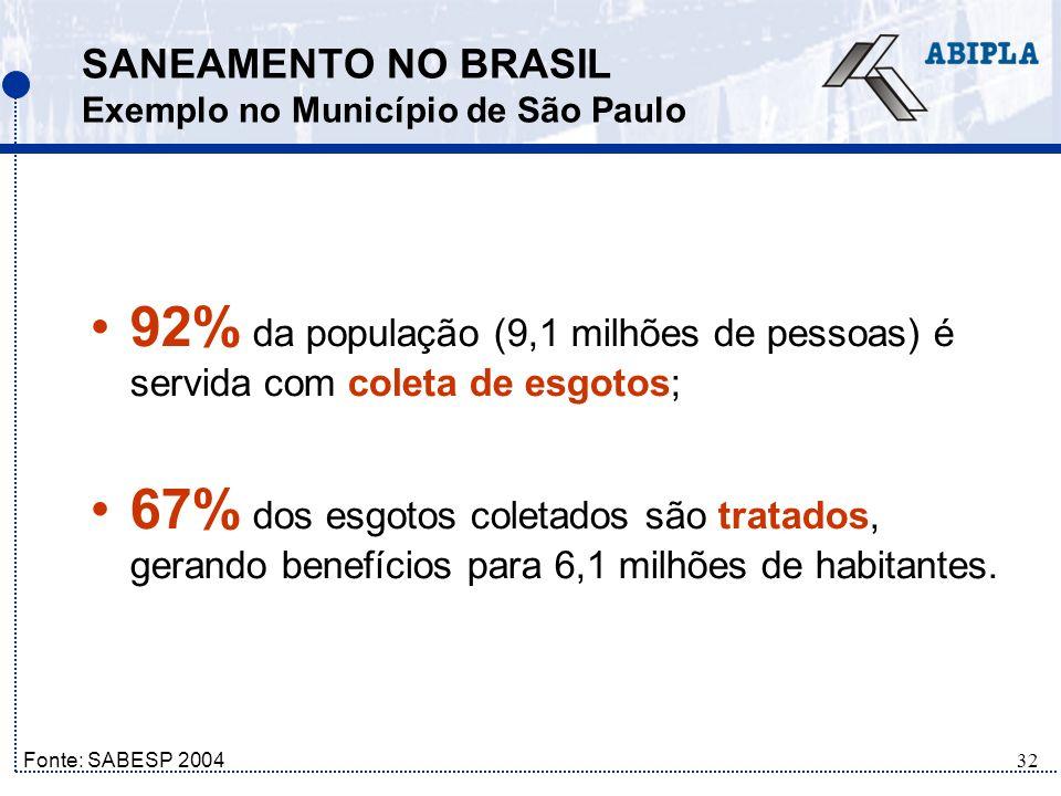 SANEAMENTO NO BRASIL Exemplo no Município de São Paulo