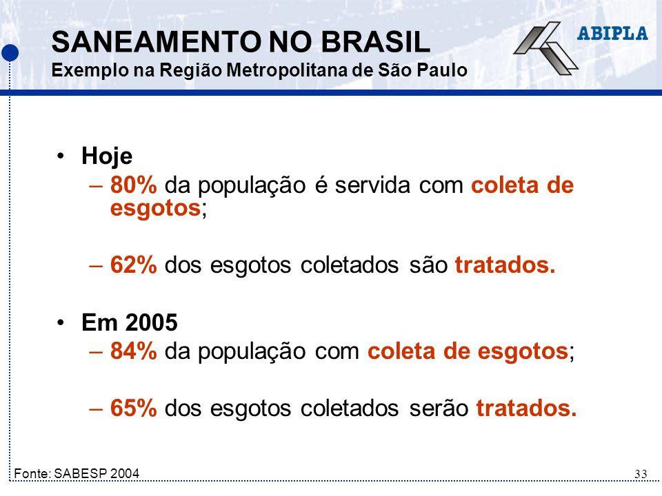 SANEAMENTO NO BRASIL Exemplo na Região Metropolitana de São Paulo