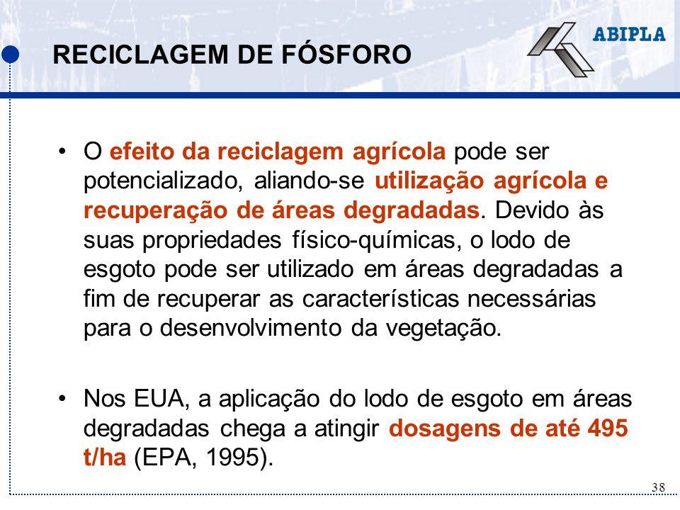 RECICLAGEM DE FÓSFORO