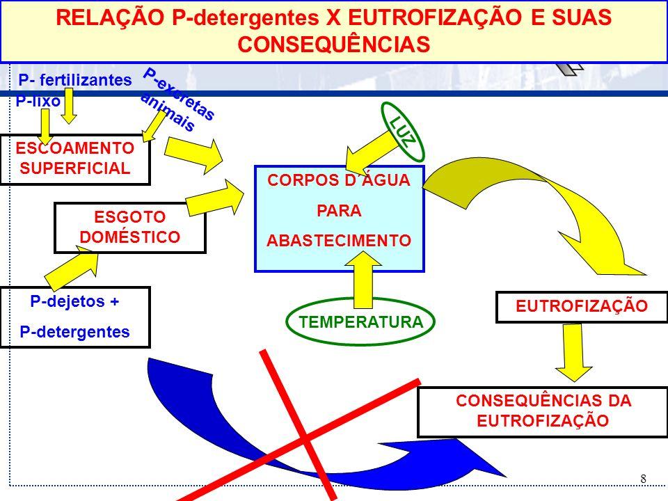 RELAÇÃO P-detergentes X EUTROFIZAÇÃO E SUAS CONSEQUÊNCIAS