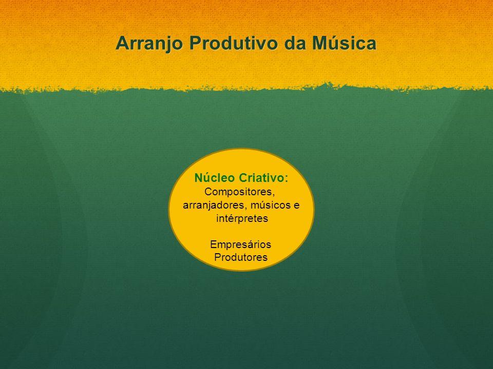 Arranjo Produtivo da Música