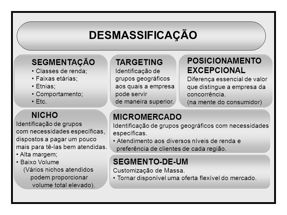 DESMASSIFICAÇÃO SEGMENTAÇÃO TARGETING POSICIONAMENTO EXCEPCIONAL NICHO