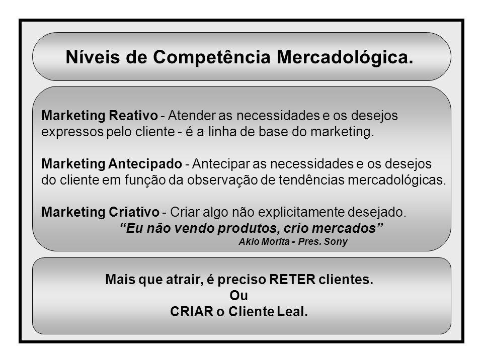Níveis de Competência Mercadológica.