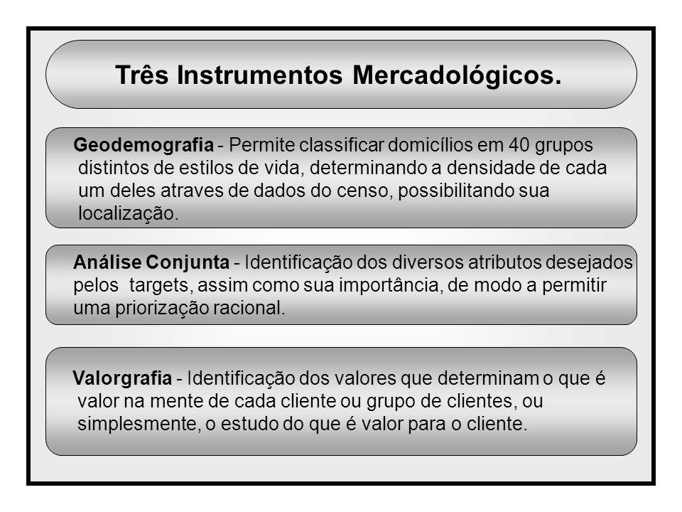 Três Instrumentos Mercadológicos.