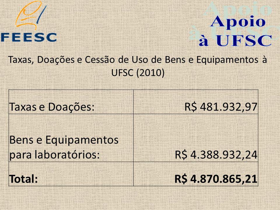 Taxas, Doações e Cessão de Uso de Bens e Equipamentos à UFSC (2010)