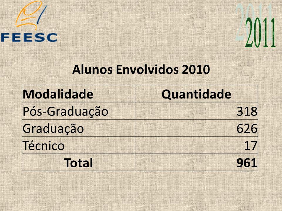 2011 Alunos Envolvidos 2010 Modalidade Quantidade Pós-Graduação 318