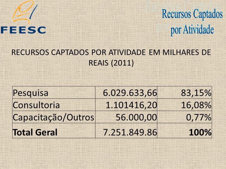 RECURSOS CAPTADOS POR ATIVIDADE EM MILHARES DE REAIS (2011)