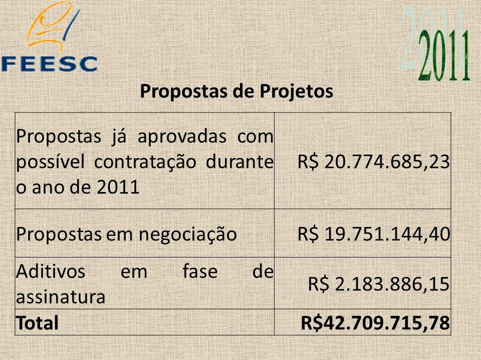 2011 Propostas de Projetos. Propostas já aprovadas com possível contratação durante o ano de 2011.