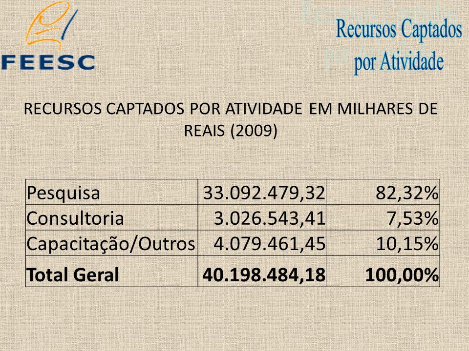 RECURSOS CAPTADOS POR ATIVIDADE EM MILHARES DE REAIS (2009)