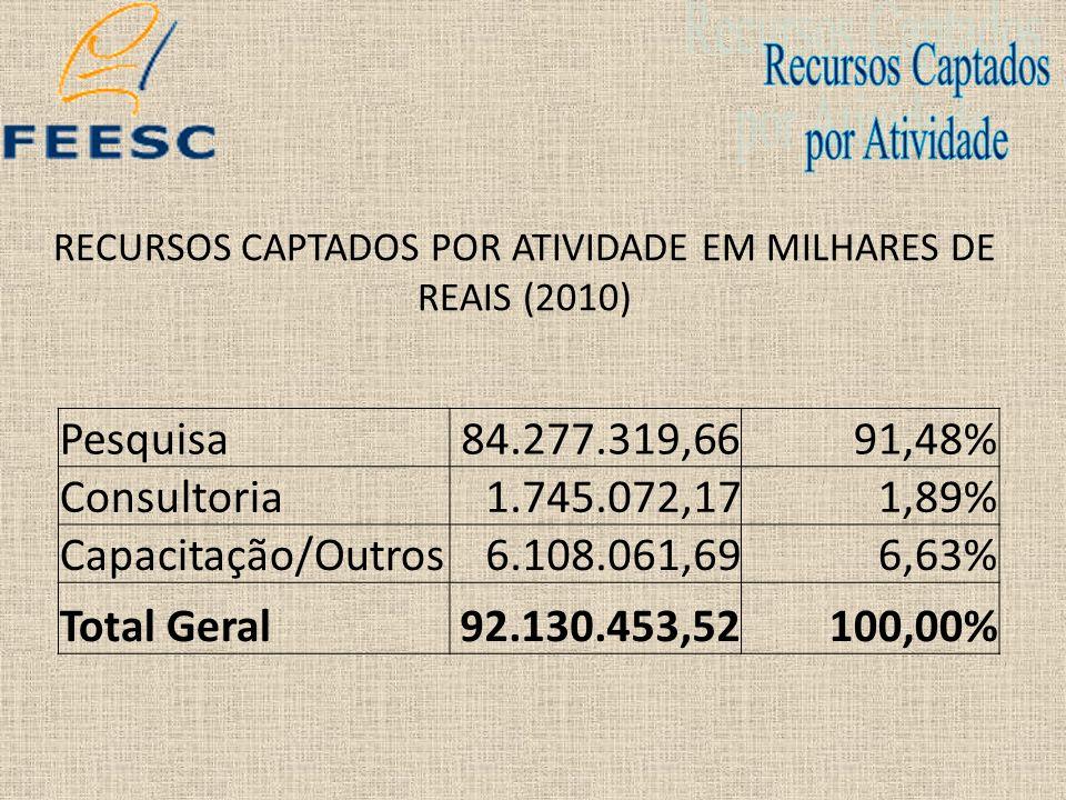 RECURSOS CAPTADOS POR ATIVIDADE EM MILHARES DE REAIS (2010)