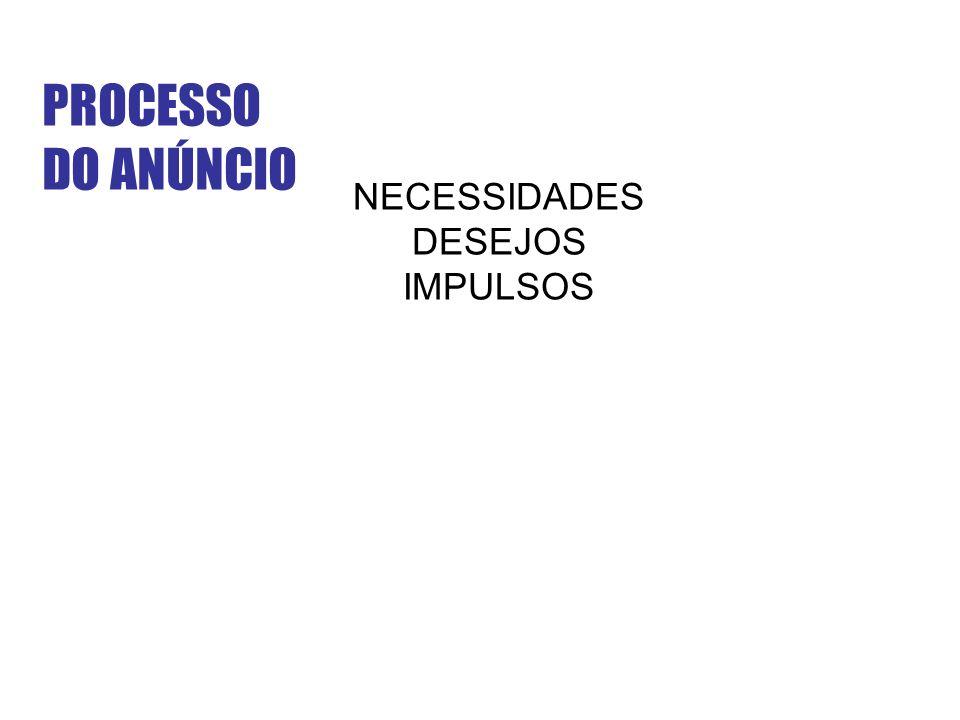 PROCESSO DO ANÚNCIO NECESSIDADES DESEJOS IMPULSOS