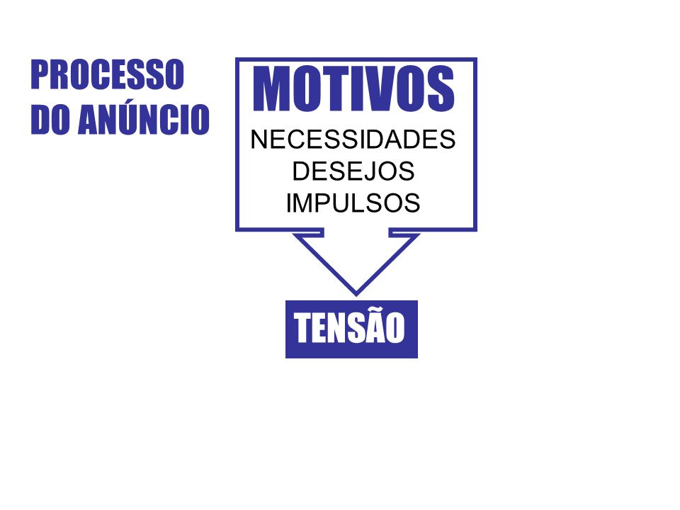 PROCESSO DO ANÚNCIO MOTIVOS NECESSIDADES DESEJOS IMPULSOS TENSÃO