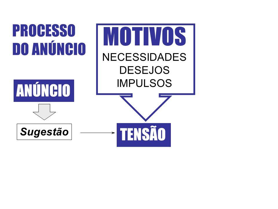 MOTIVOS PROCESSO DO ANÚNCIO ANÚNCIO TENSÃO NECESSIDADES DESEJOS