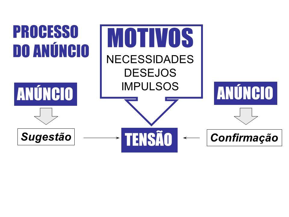 MOTIVOS PROCESSO DO ANÚNCIO ANÚNCIO ANÚNCIO TENSÃO NECESSIDADES