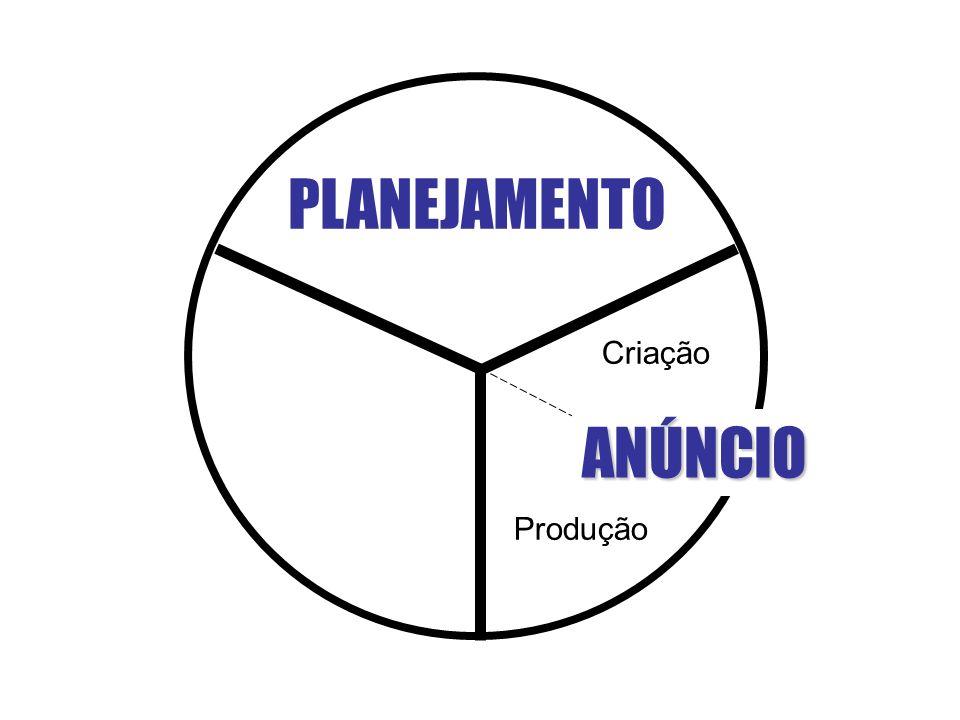 PLANEJAMENTO Criação ANÚNCIO Produção