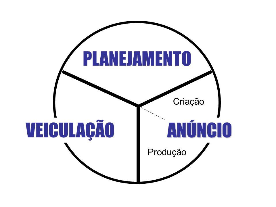 PLANEJAMENTO Criação VEICULAÇÃO ANÚNCIO Produção
