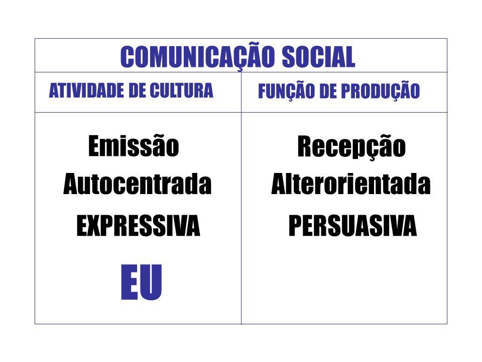 EU COMUNICAÇÃO SOCIAL Emissão Recepção Autocentrada Alterorientada