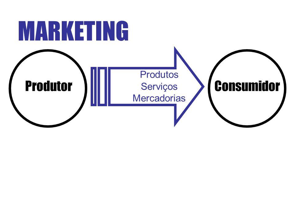 MARKETING Produtos Serviços Mercadorias Produtor Consumidor
