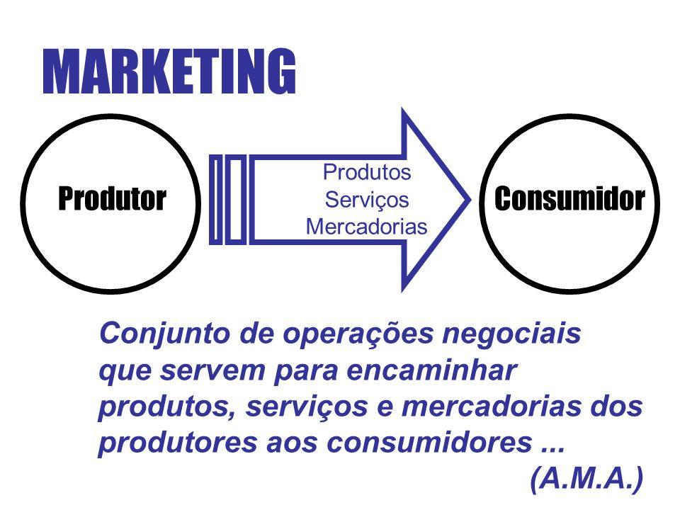 MARKETING Produtor Consumidor Conjunto de operações negociais