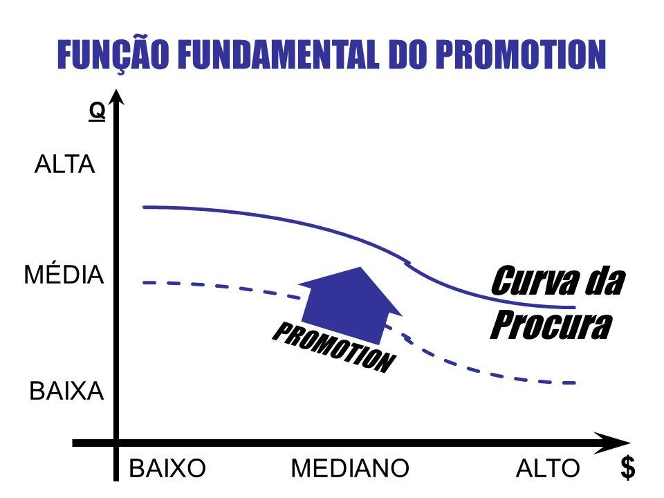 FUNÇÃO FUNDAMENTAL DO PROMOTION