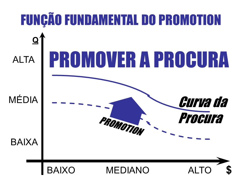 FUNÇÃO FUNDAMENTAL DO PROMOTION