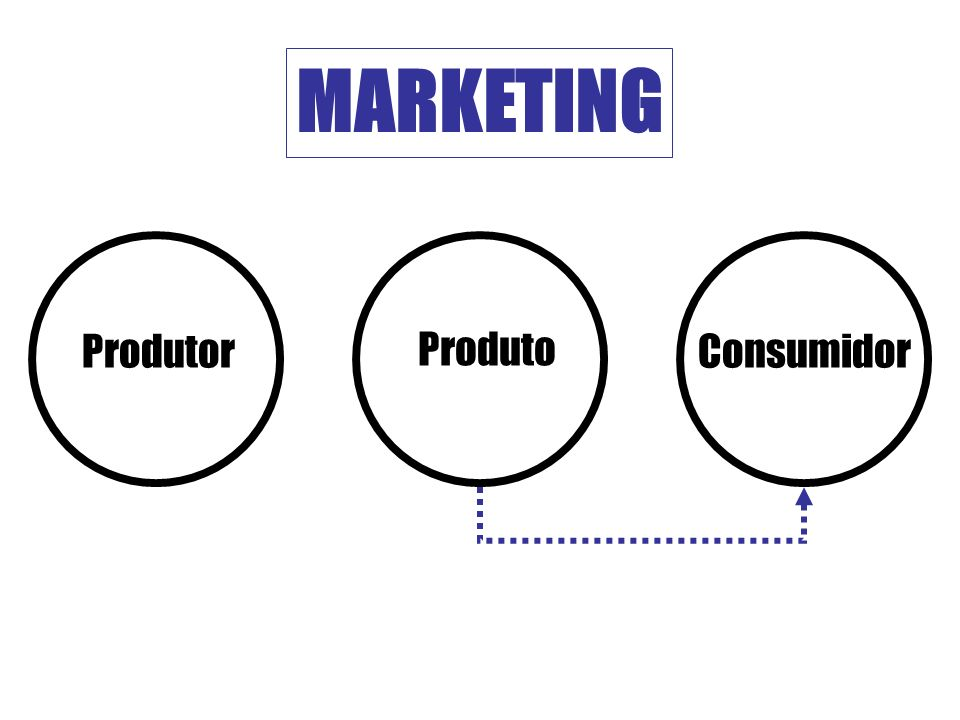 MARKETING Produtor Produto Consumidor